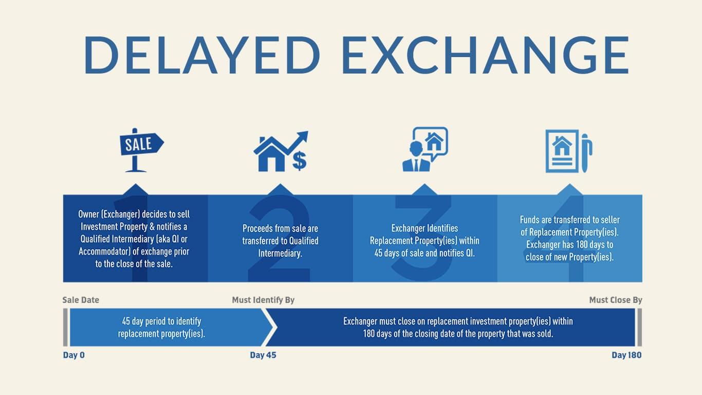 1031 Exchange 2 Year Rule