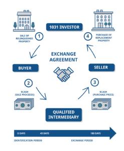 1031 Exchange Depreciation Rules