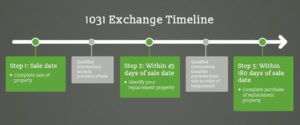 1031 Exchange For Dummies