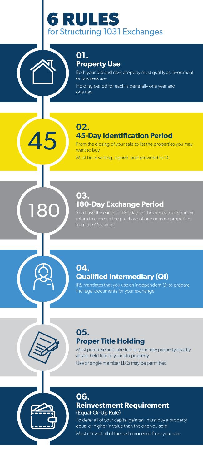 1031 Exchange Identification Rules