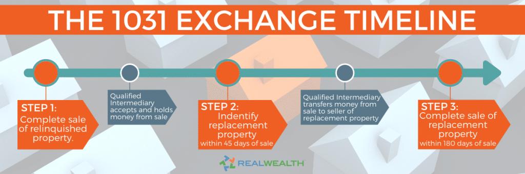 1031 Exchange Rules 2021 Biden