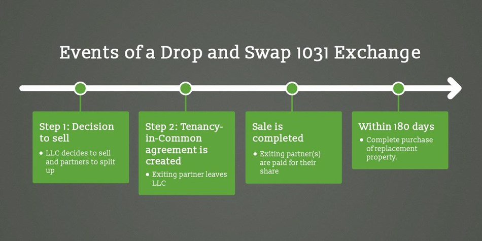 1031 Exchange Rules Drop And Swap