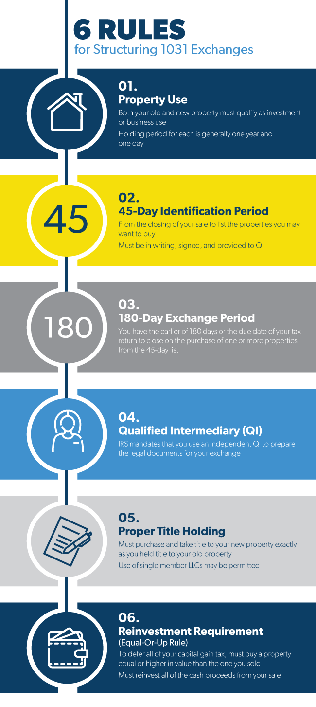 1031 Exchange Rules Holding Period