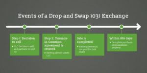 1031 Exchange Rules In A Partnership Split
