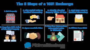 1031 Exchange Rules Multiple Properties