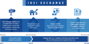 1031 Exchange Rules Reit