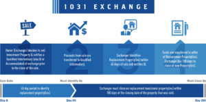 1031 Exchange Rules Time Frame