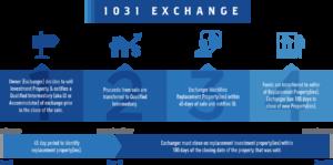 1031 Land Exchange Rules