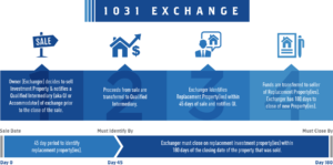 1031 Tax Exchange Rules