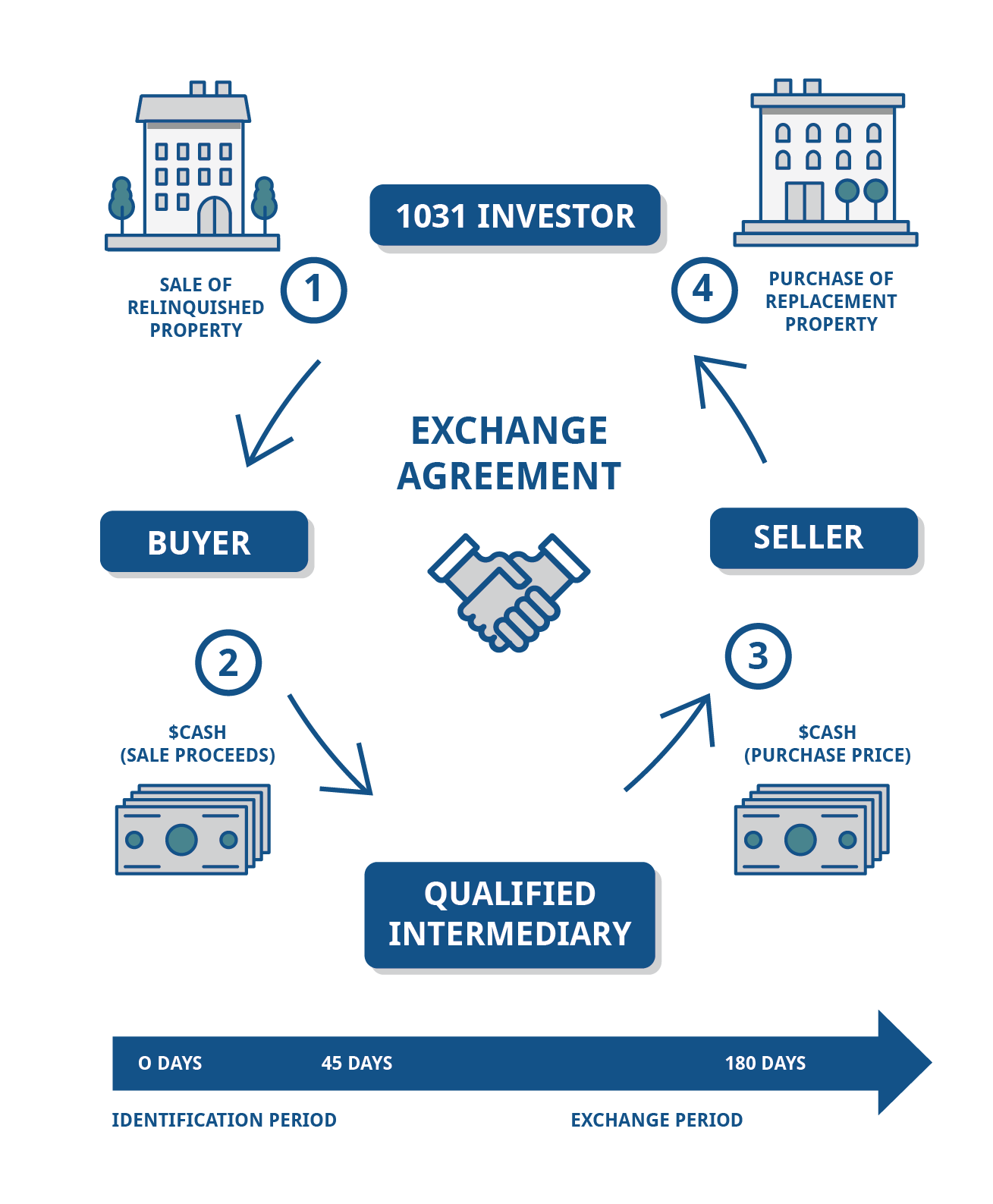 IRS Gov 1031 Exchange Rules