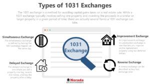 Reverse 1031 Exchange Rules 2021